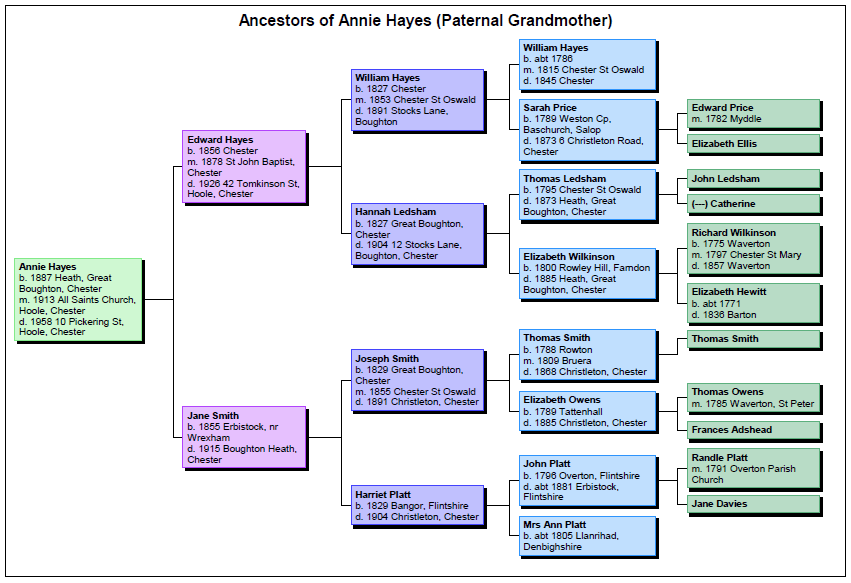 Ancestors of Annie Hayes (Paternal Grandmother)
