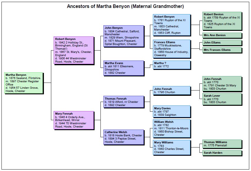 Ancestors of Martha Benyon (Maternal Grandmother)