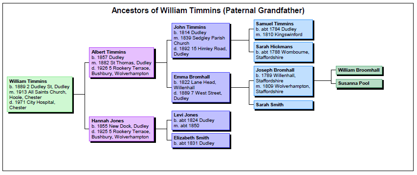 Ancestors of William Timmins (Paternal Grandfather)